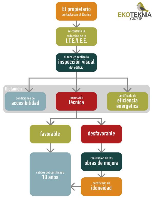 diagrama-ITE
