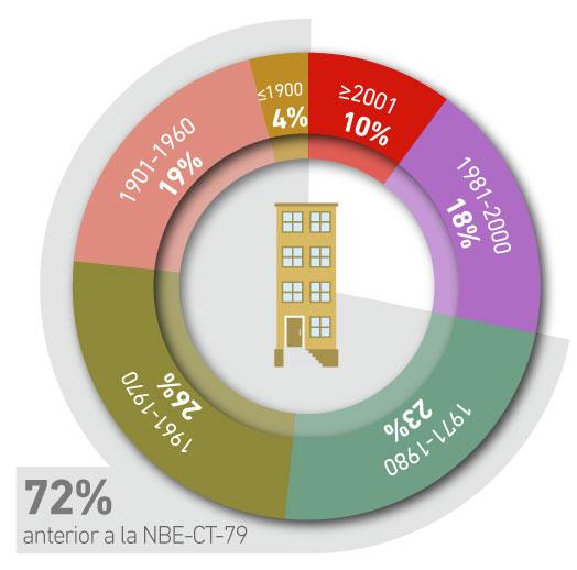 grafico-edad-vivienda