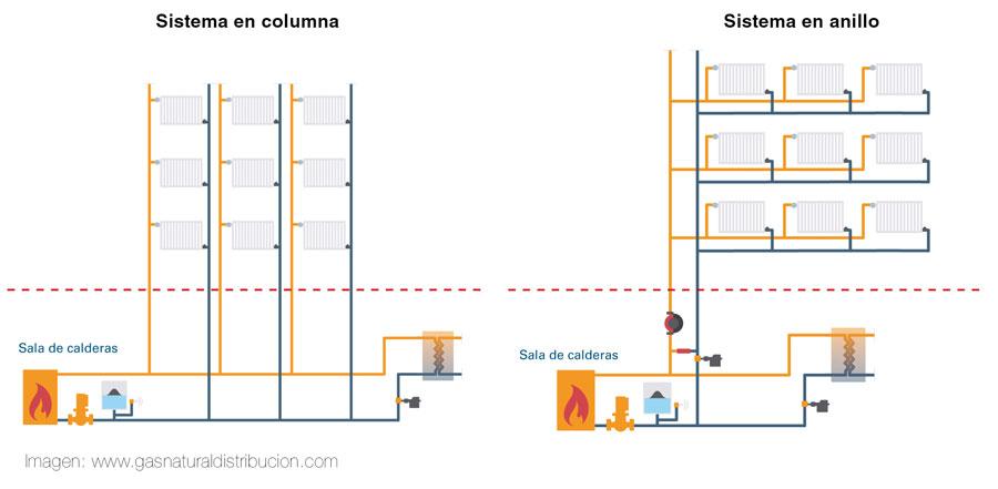 calefaccion-en-columna