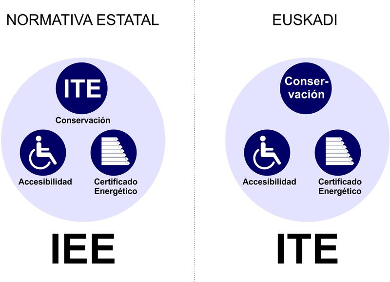 INSPECCION-TECNICA-EDIFICIO-EUSKADI